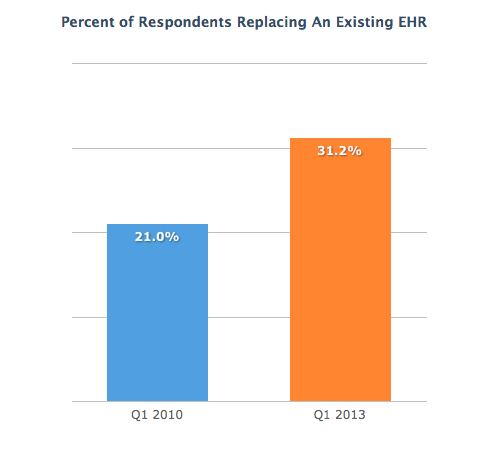 Replacing-Existing-EHR