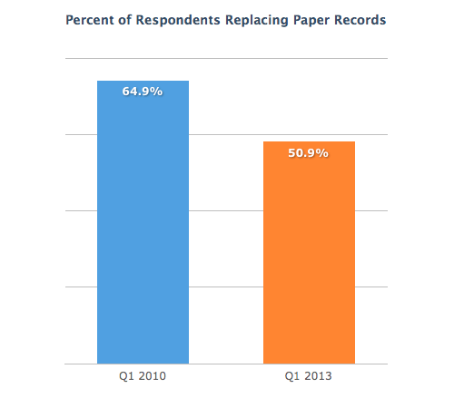 Replacing-Paper-Records