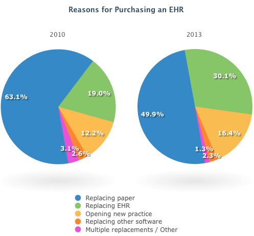 Resons-for-Purchasing-EHR