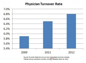 physician-turnover-rate-300x219