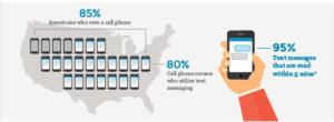 PhoneTree Texting graphic