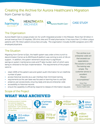 EMR and EHR Data Archiving | Healthcare Data Archiving | HHIT