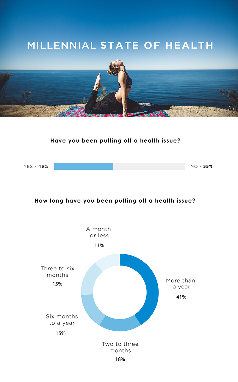 Survey Reveals Millennials' Relationship with Health Care – Harmony Healthcare IT