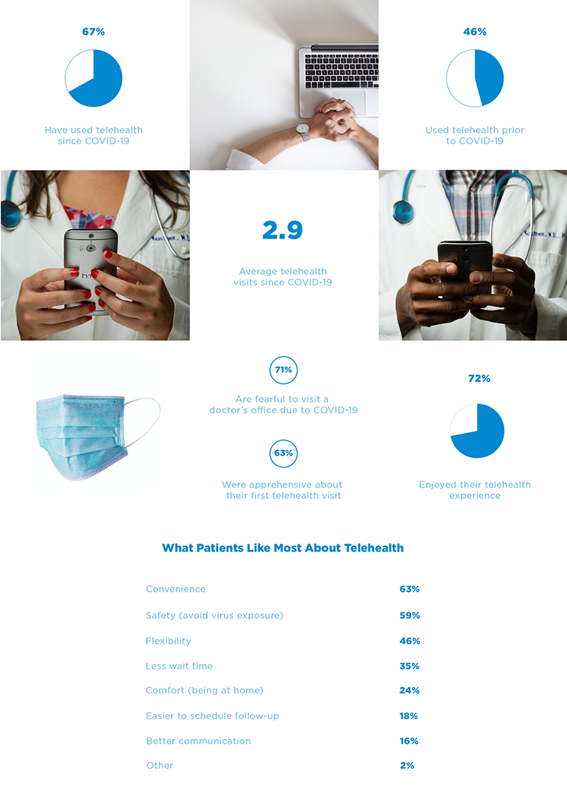 How Americans Feel About Telehealth